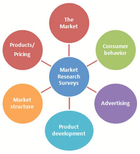 Example of market research proposal