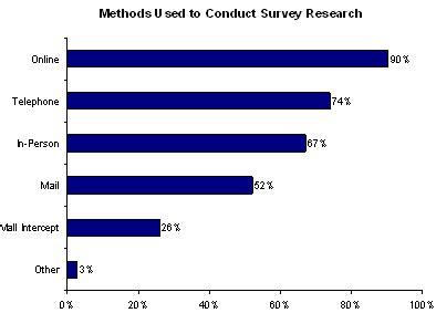 Sample Market Research Proposal